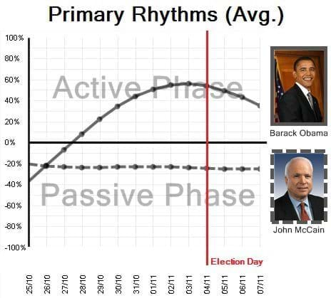 Average Rhythm