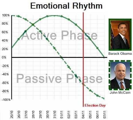 Emotional Rhythm