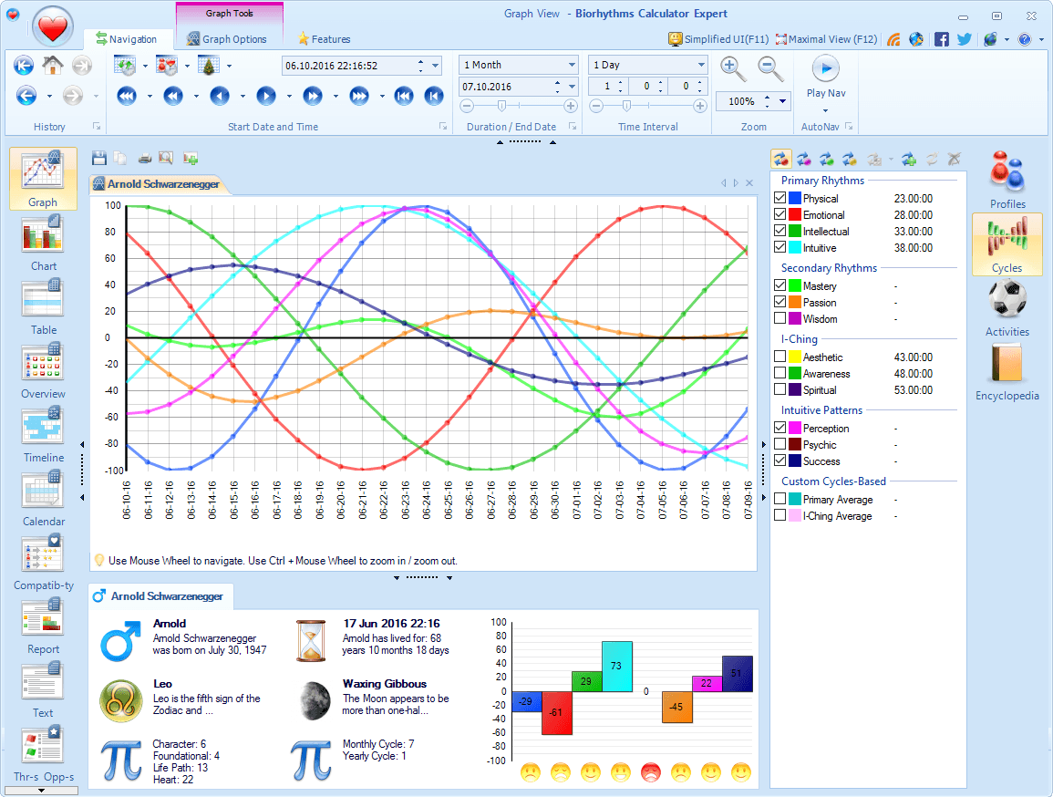 15 Built-in and Custom Biorhythm Cycles