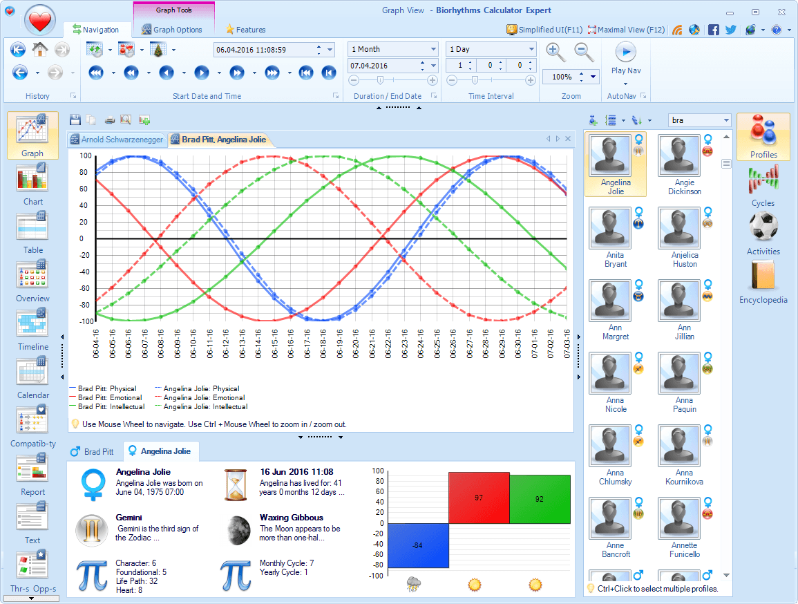 Biorhythms Calculator Screenshot showing 2 Profiles